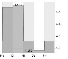 BAOZUN INC ADR Chart 1 Jahr