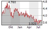 BAPCOR LIMITED Chart 1 Jahr