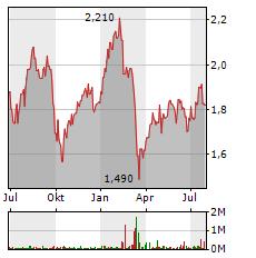 BARCLAYS Aktie Chart 1 Jahr