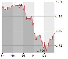 BARCLAYS PLC Chart 1 Jahr