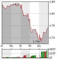BARCLAYS Aktie 1-Woche-Intraday-Chart