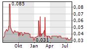 BARITO PACIFIC TBK Chart 1 Jahr