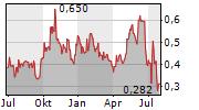 BARKSDALE RESOURCES CORP Chart 1 Jahr