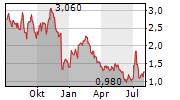 BARNES & NOBLE EDUCATION INC Chart 1 Jahr