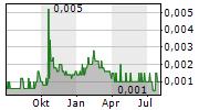 BARON OIL PLC Chart 1 Jahr