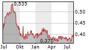 BARRAMUNDI LIMITED Chart 1 Jahr