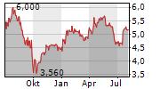 BARRATT DEVELOPMENTS PLC Chart 1 Jahr