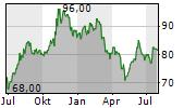 BARRETT BUSINESS SERVICES INC Chart 1 Jahr