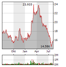 BARRICK GOLD CORPORATION Jahres Chart