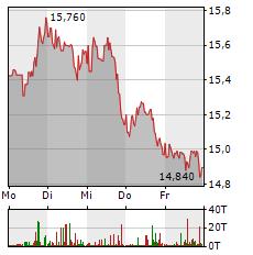 BARRICK GOLD Aktie 1-Woche-Intraday-Chart