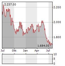 BARRY CALLEBAUT Aktie Chart 1 Jahr