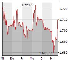 BARRY CALLEBAUT AG Chart 1 Jahr