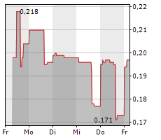BARSELE MINERALS CORP Chart 1 Jahr
