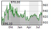 BASELLANDSCHAFTLICHE KANTONALBANK Chart 1 Jahr