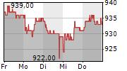 BASELLANDSCHAFTLICHE KANTONALBANK 5-Tage-Chart