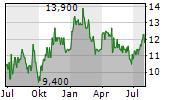BASF SE ADR Chart 1 Jahr