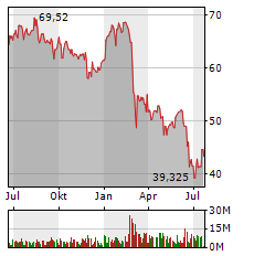 BASF SE Jahres Chart