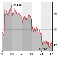 BASF SE Chart 1 Jahr