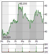 BASF Aktie 1-Woche-Intraday-Chart
