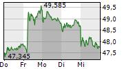 BASF SE 5-Tage-Chart