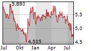 BASICNET SPA Chart 1 Jahr