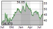 BASILEA PHARMACEUTICA AG Chart 1 Jahr