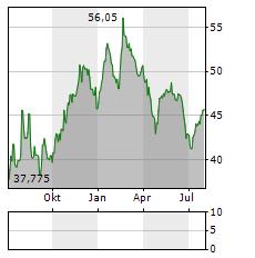 BASILEA Aktie Chart 1 Jahr