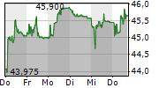 BASILEA PHARMACEUTICA AG 5-Tage-Chart