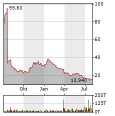 BASLER Aktie Chart 1 Jahr