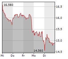 BASLER AG Chart 1 Jahr
