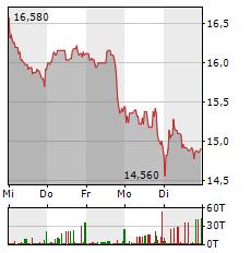 BASLER Aktie 5-Tage-Chart