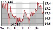 BASLER AG 1-Woche-Intraday-Chart
