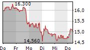 BASLER AG 5-Tage-Chart
