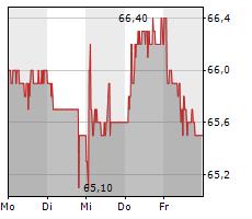 BASLER KANTONALBANK Chart 1 Jahr
