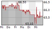 BASLER KANTONALBANK 5-Tage-Chart