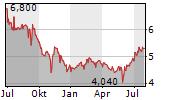 BASTEI LUEBBE AG Chart 1 Jahr