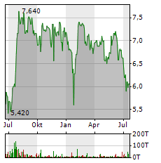 BASTEI LUEBBE Aktie Chart 1 Jahr