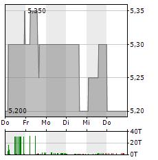 BASTEI LUEBBE Aktie 5-Tage-Chart