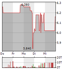 BASTEI LUEBBE Aktie 1-Woche-Intraday-Chart