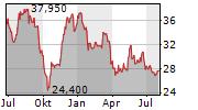 BASTIDE LE CONFORT MEDICAL SA Chart 1 Jahr