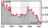 BATERO GOLD CORP Chart 1 Jahr