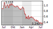 BATM ADVANCED COMMUNICATIONS LTD Chart 1 Jahr