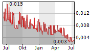 BATTERY MINERALS LIMITED Chart 1 Jahr
