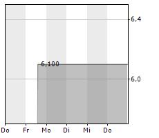 BAUER AG Chart 1 Jahr