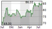 BAVARIA INDUSTRIES GROUP AG Chart 1 Jahr