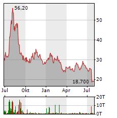 BAVARIAN NORDIC A/S Jahres Chart