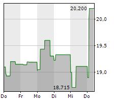 BAVARIAN NORDIC A/S Chart 1 Jahr