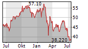BAWAG GROUP AG Chart 1 Jahr