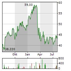 BAWAG GROUP Aktie Chart 1 Jahr