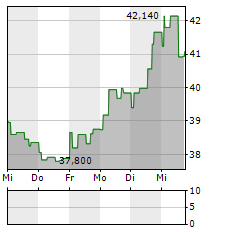 BAWAG GROUP Aktie 1-Woche-Intraday-Chart